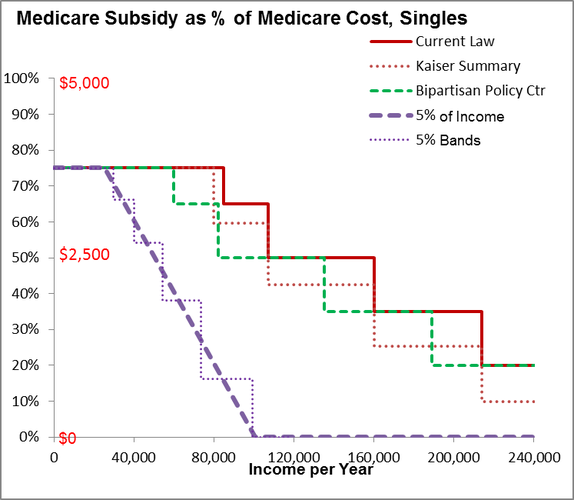 Graph of Subsidy for Singles