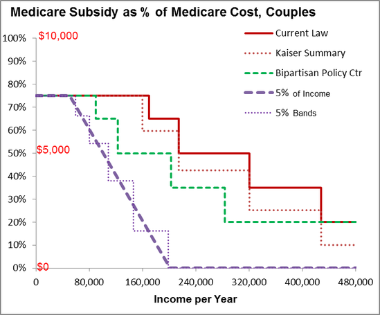 Graph of Subsidy for Couples