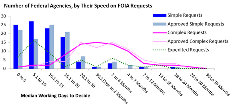 Graph of Time taken to decide FOIA requests and appeals