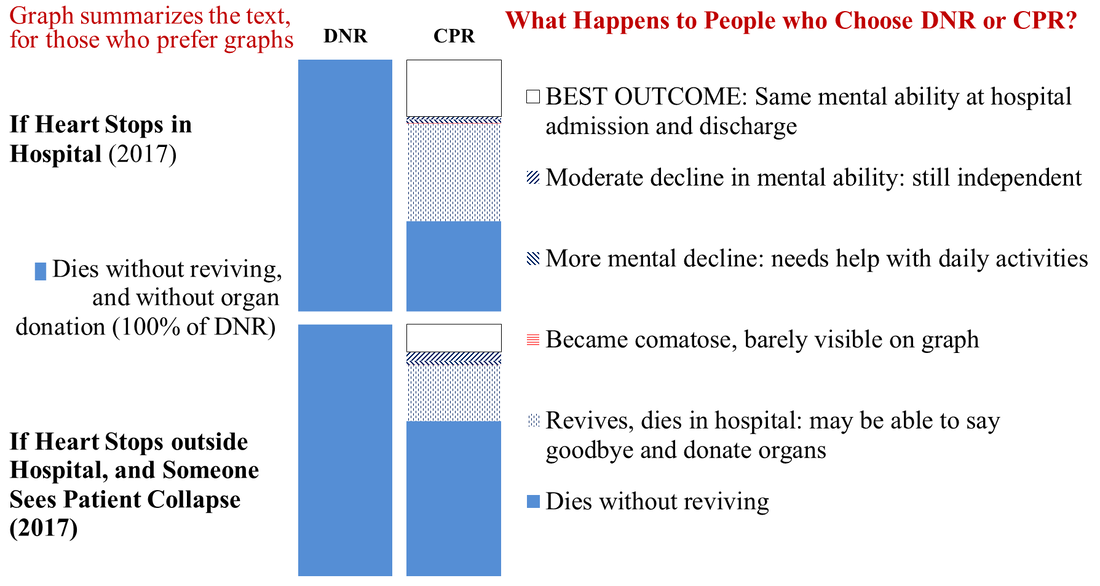 DNR always ends in death. CPR ends with good, moderate or poor mental status, or death with or without the chance to say goodbye and donate organs