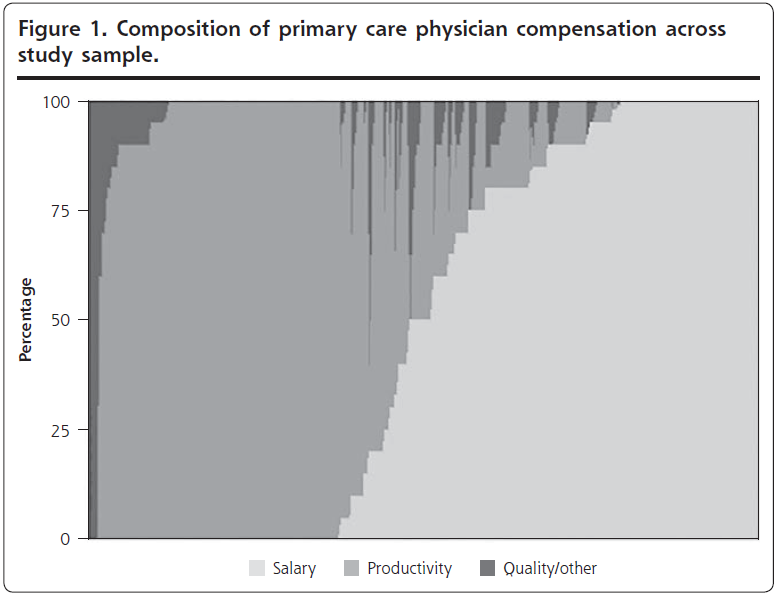 Graph showing doctor pay practices at 632 practices