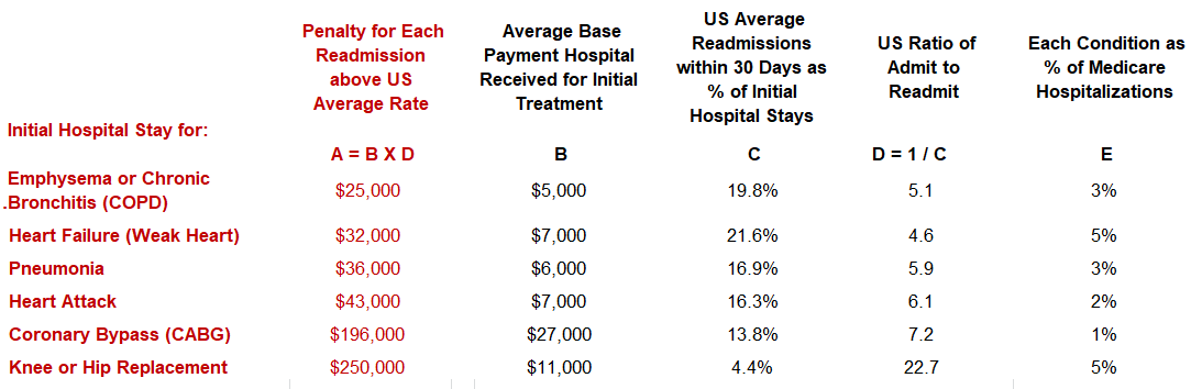 Table of readmission penalties for Heart failure, Heart attack, Pneumonia, COPD, Knee or Hip Replacement